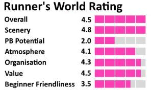 Runner's World Rating